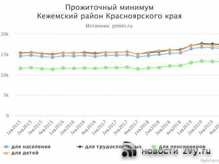 Новые величины прожиточного минимума в Красноярском крае 2020