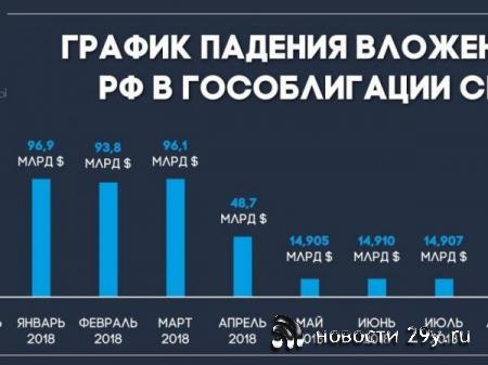 Почему Россия покупает гособлигации США?