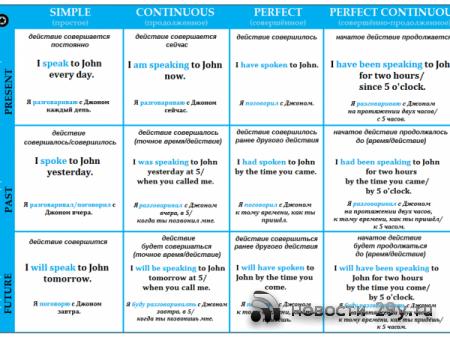 Таблица времен английского языка с примерами и словами помощниками